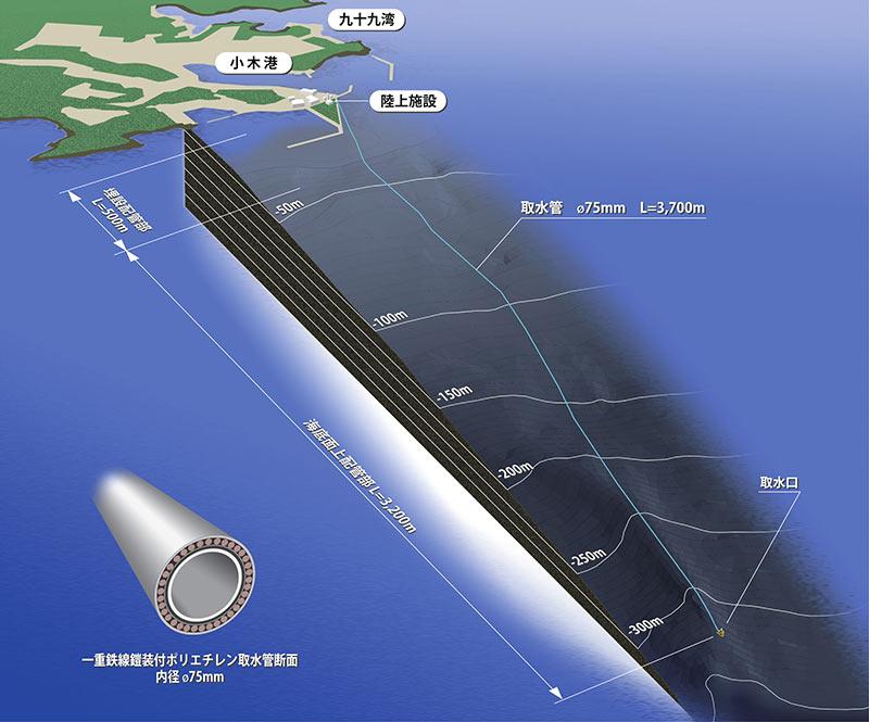 小木港沖3.7kmの海底320Mから取水した<br /> 「海洋深層水(日本海固有水)」を使用!